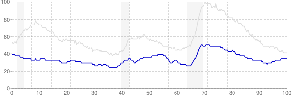 South Dakota monthly unemployment rate chart from 1990 to February 2018